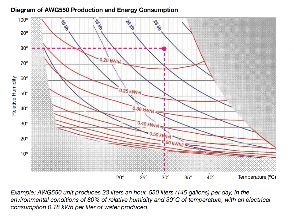 Diagram of AWG550 Production & Energy Consumption